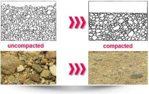 Soil - uncompacted vs. compacted